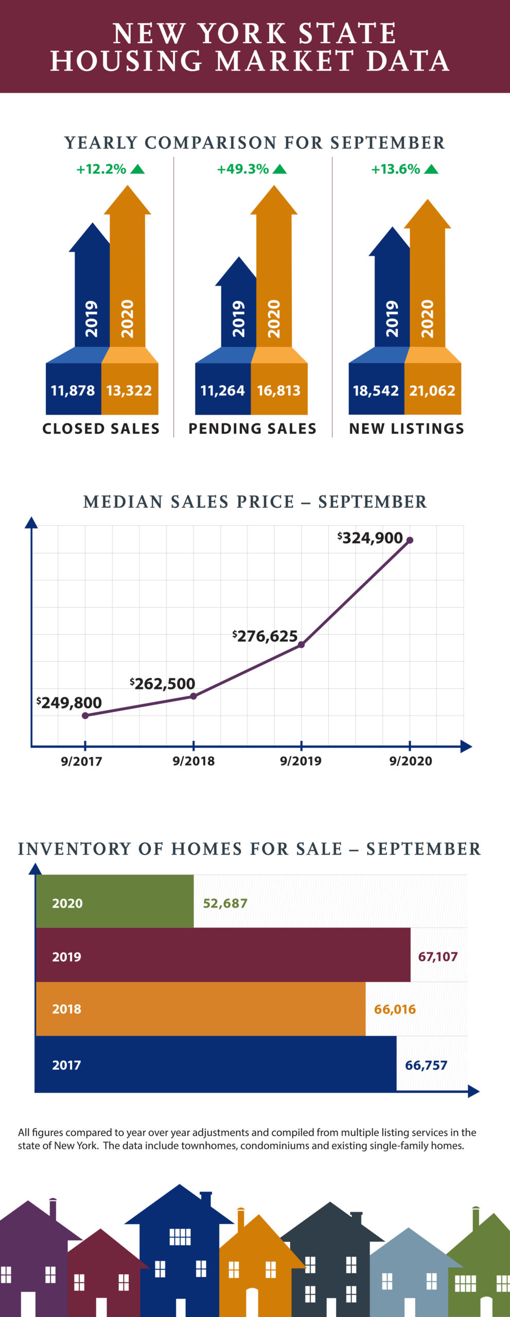 Nyc Real Estate Market Prices Updated Forecast 2021